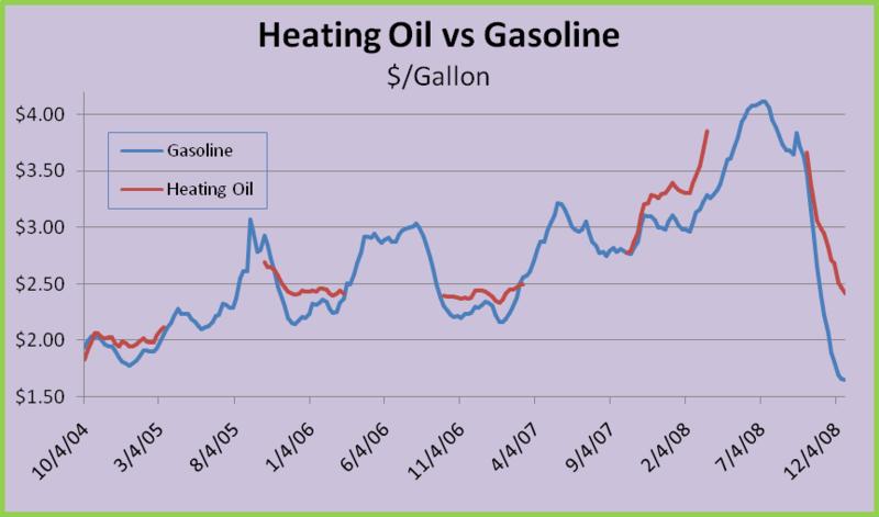 Ho-gasoline