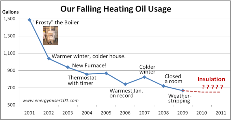 Heating oil use graph
