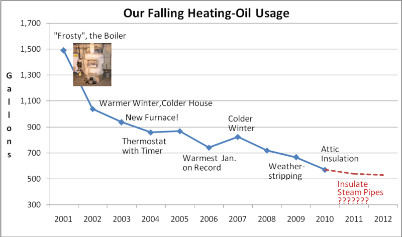 Heating Oil Use